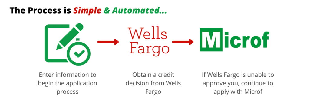 Wells Fargo Microf